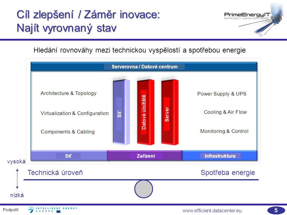 Podpořil: 5 www.efficient-datacenter.eu Technická úroveňSpotřeba energie Cíl zlepšení / Záměr inovace: Najít vyrovnaný stav vysoká nízká Hledání rovnováhy mezi technickou vyspělostí a spotřebou energie Serverovna / Datové centrum Zařízení Síť Infrastruktura Síť Datové úložiště Server