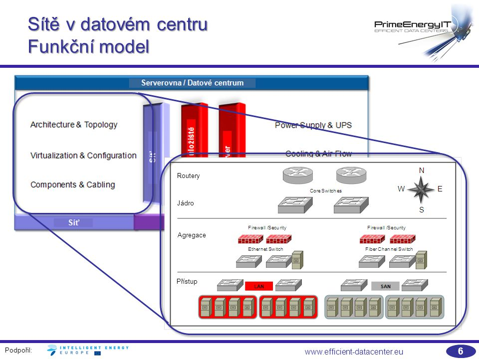 Podpořil: 7 www.efficient-datacenter.eu Sítě v datovém centru Základní architektura sítě a prvky Routery Jádro Agregace Přístup