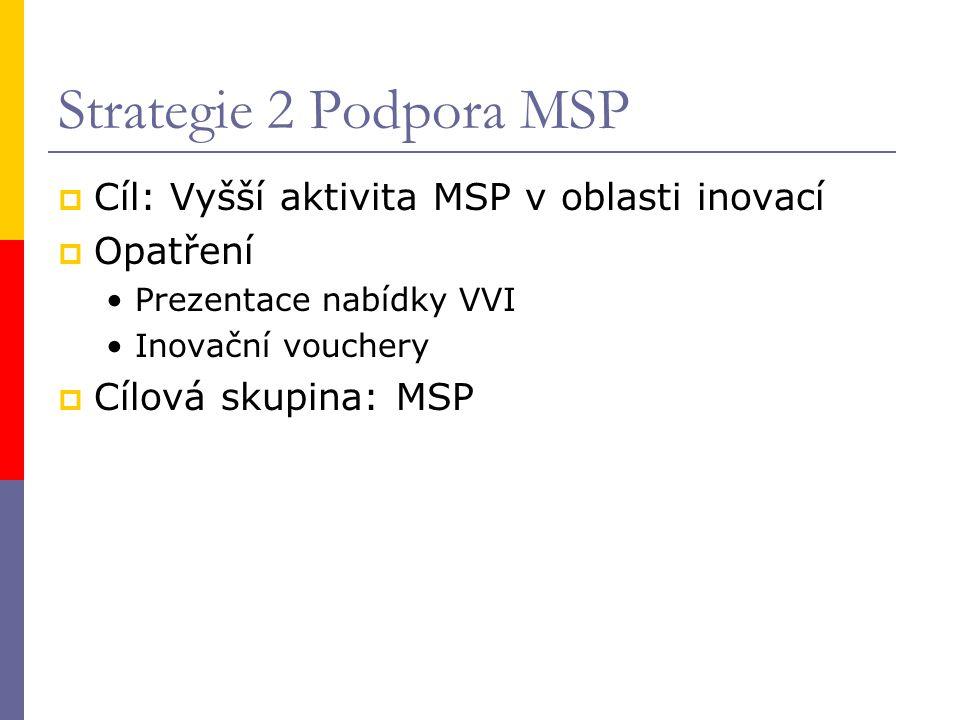 Strategie 2 Podpora MSP  Cíl: Vyšší aktivita MSP v oblasti inovací  Opatření Prezentace nabídky VVI Inovační vouchery  Cílová skupina: MSP