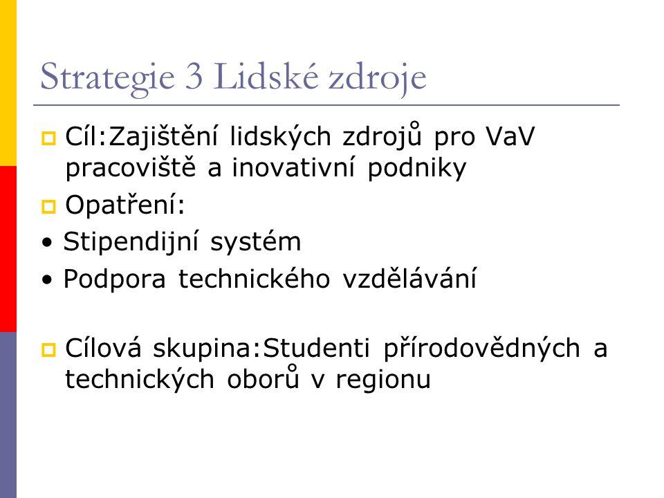 Strategie 3 Lidské zdroje  Cíl:Zajištění lidských zdrojů pro VaV pracoviště a inovativní podniky  Opatření: Stipendijní systém Podpora technického v