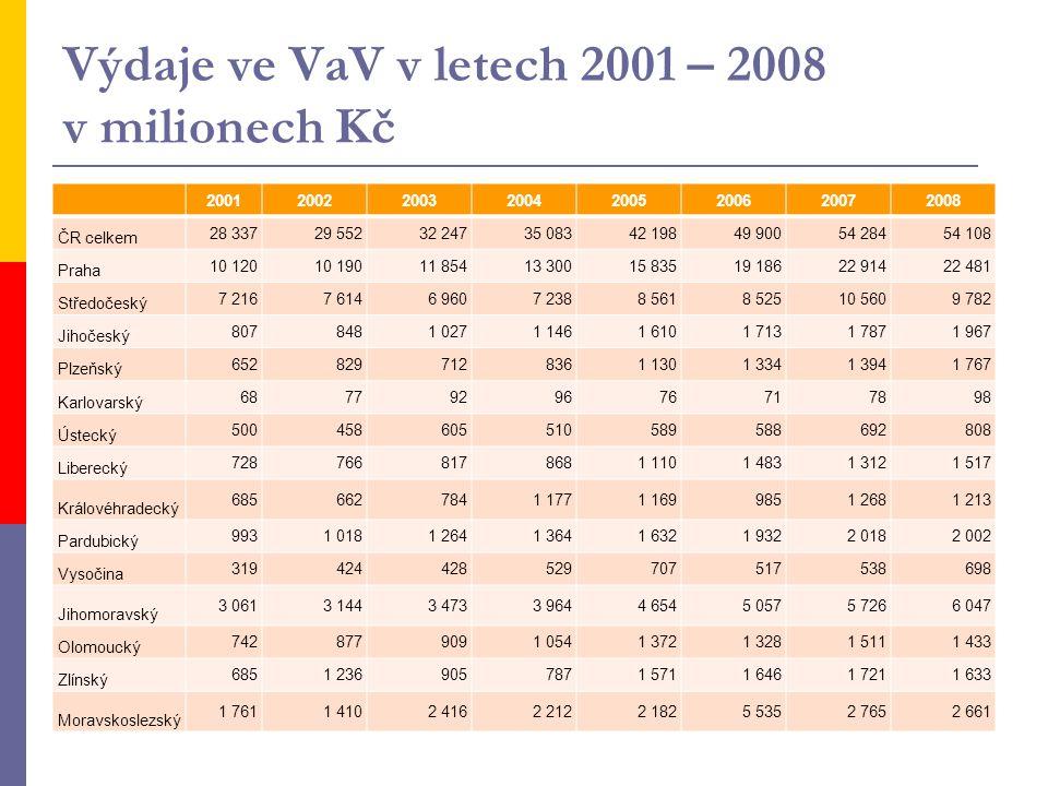 Výdaje ve VaV v letech 2001 – 2008 v milionech Kč 20012002200320042005200620072008 ČR celkem 28 33729 55232 24735 08342 19849 90054 28454 108 Praha 10
