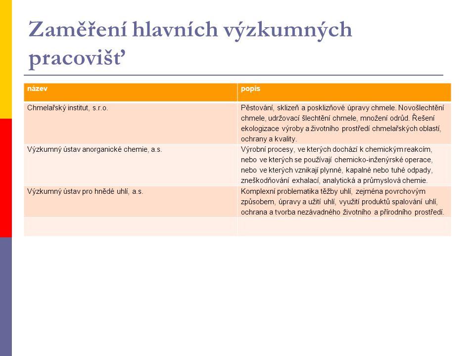 Zaměření hlavních výzkumných pracovišť názevpopis Chmelařský institut, s.r.o. Pěstování, sklizeň a posklizňové úpravy chmele. Novošlechtění chmele, ud