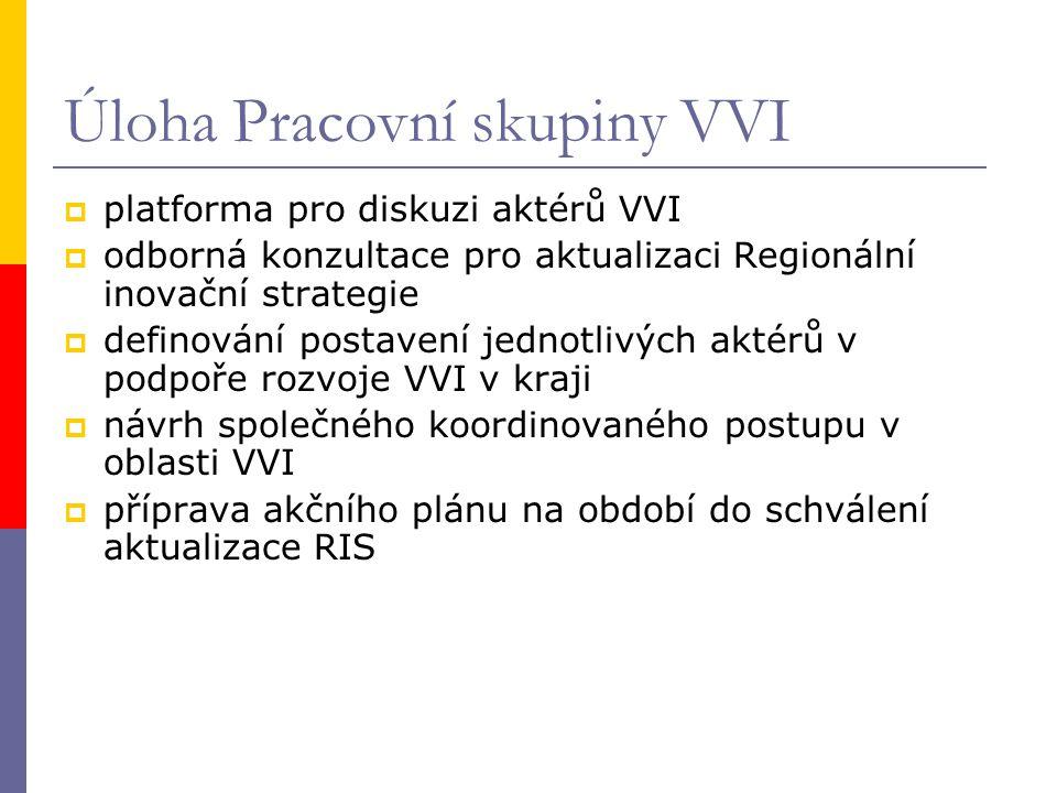 Akční plán VVI ÚK  Cíl Akčního plánu: vytvořit konkrétní seznam realizovatelných aktivit pro daný časový horizont a připravit půdu pro zlepšení pozice kraje v příštím plánovacím období EU.