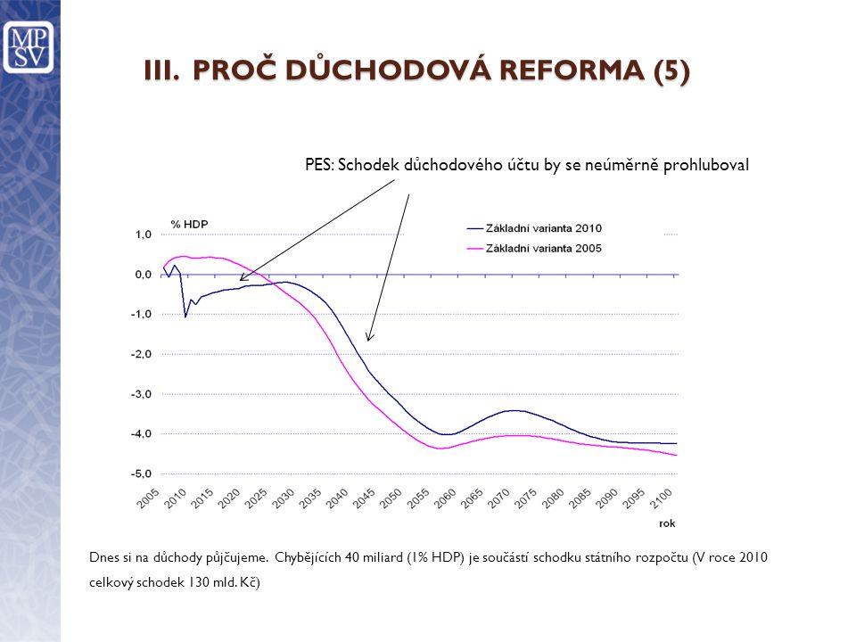 III. PROČ DŮCHODOVÁ REFORMA (5) Dnes si na důchody půjčujeme.