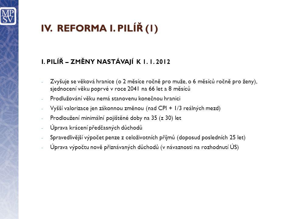 IV. REFORMA I. PILÍŘ (1) I. PILÍŘ – ZMĚNY NASTÁVAJÍ K 1.