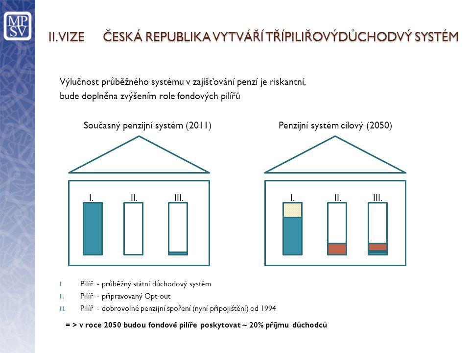 II. VIZE ČESKÁ REPUBLIKA VYTVÁŘÍ TŘÍPILIŘOVÝDŮCHODVÝ SYSTÉM Výlučnost průběžného systému v zajišťování penzí je riskantní, bude doplněna zvýšením role