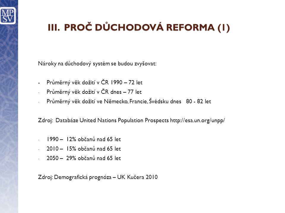 III. PROČ DŮCHODOVÁ REFORMA (1) Nároky na důchodový systém se budou zvyšovat: -Průměrný věk dožití v ČR 1990 – 72 let - Průměrný věk dožití v ČR dnes
