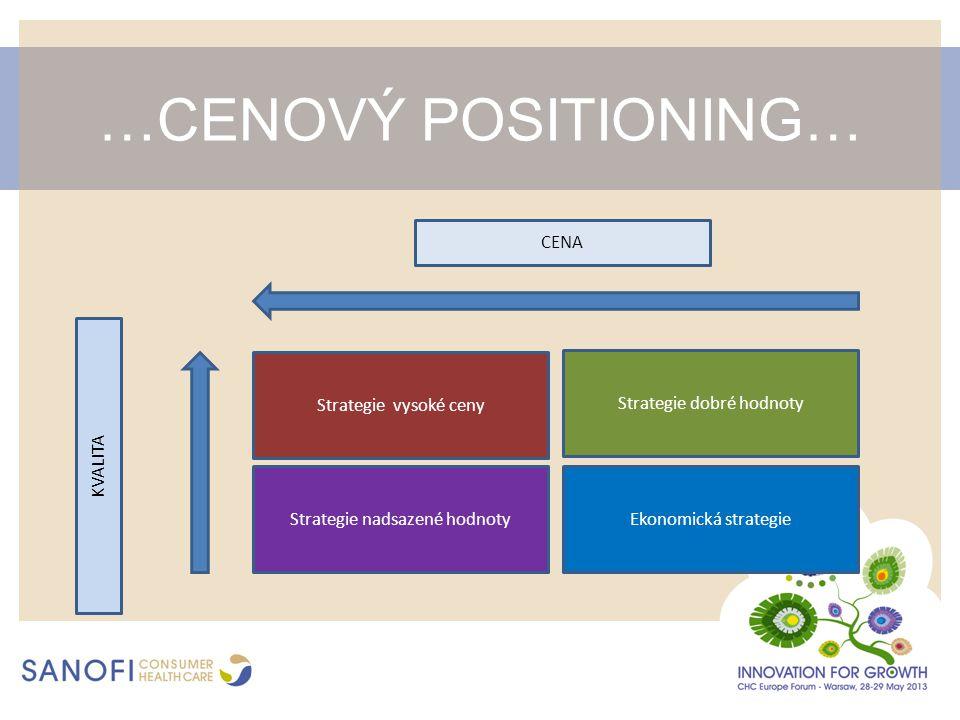 …CENOVÝ POSITIONING… Ekonomická strategieStrategie nadsazené hodnoty Strategie vysoké ceny Strategie dobré hodnoty CENA KVALITA