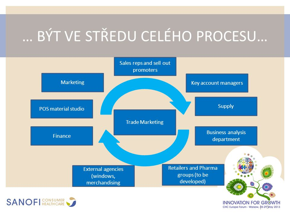 … BÝT VE STŘEDU CELÉHO PROCESU… | 3 Trade Marketing Marketing Sales reps and sell out promoters Key account managers Finance External agencies (window