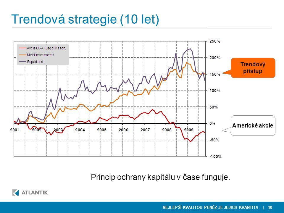 NEJLEPŠÍ KVALITOU PENĚZ JE JEJICH KVANTITA Trendová strategie (10 let) | 10 Trendový přístup Americké akcie Princip ochrany kapitálu v čase funguje.