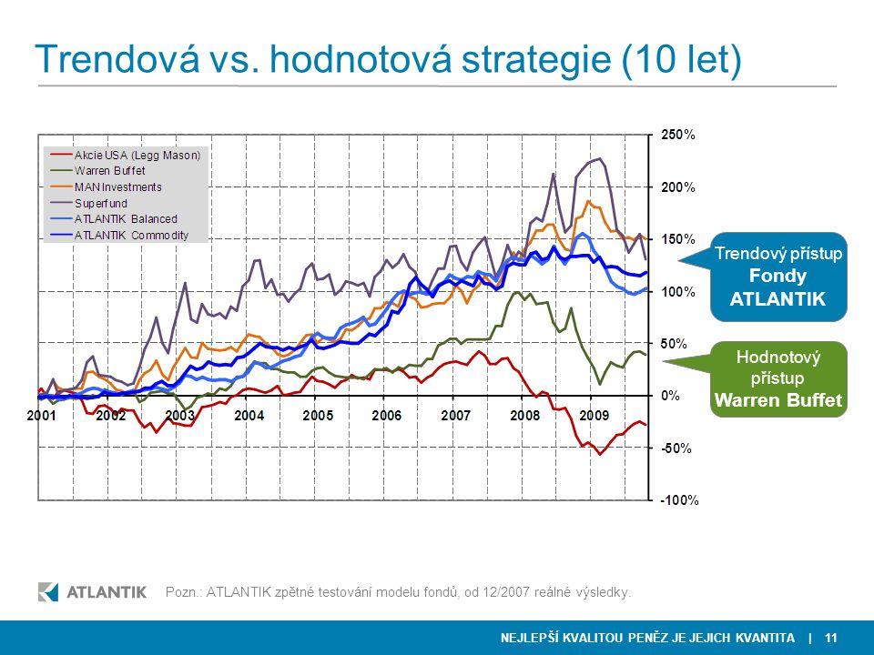 NEJLEPŠÍ KVALITOU PENĚZ JE JEJICH KVANTITA Trendová vs. hodnotová strategie (10 let) | 11 Pozn.: ATLANTIK zpětné testování modelu fondů, od 12/2007 re