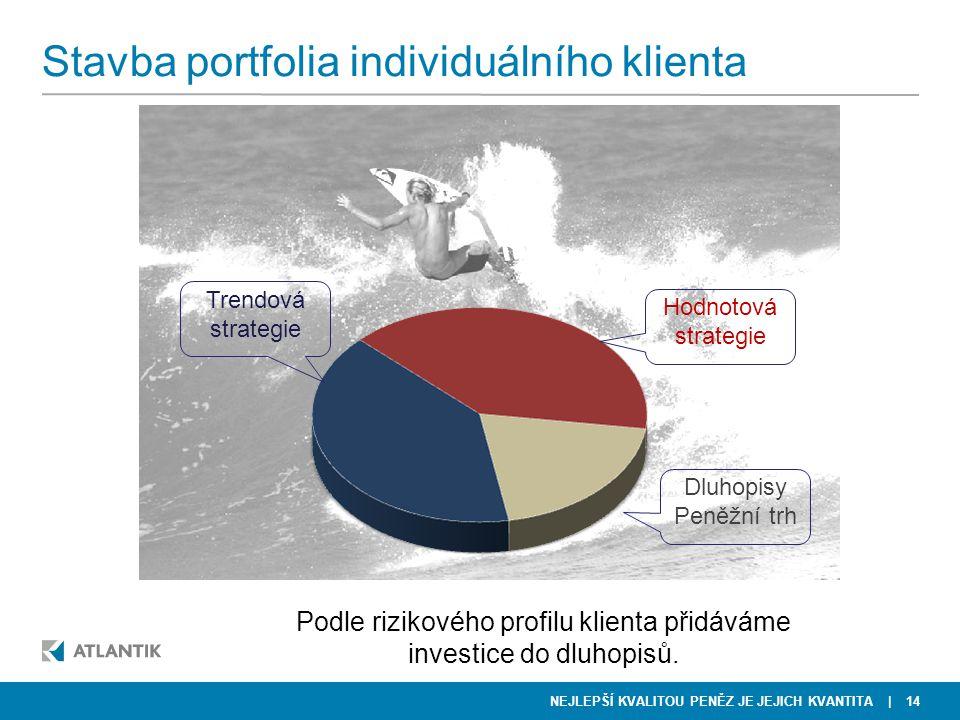 NEJLEPŠÍ KVALITOU PENĚZ JE JEJICH KVANTITA Stavba portfolia individuálního klienta | 14 Hodnotová strategie Trendová strategie Dluhopisy Peněžní trh P