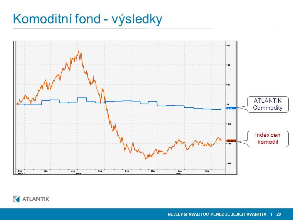 NEJLEPŠÍ KVALITOU PENĚZ JE JEJICH KVANTITA Komoditní fond - výsledky | 20 ATLANTIK Commodity Index cen komodit