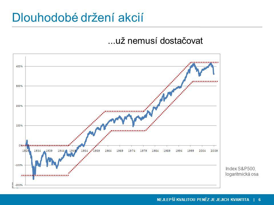 NEJLEPŠÍ KVALITOU PENĚZ JE JEJICH KVANTITA | 6 Dlouhodobé držení akcií...už nemusí dostačovat Index S&P500, logaritmická osa