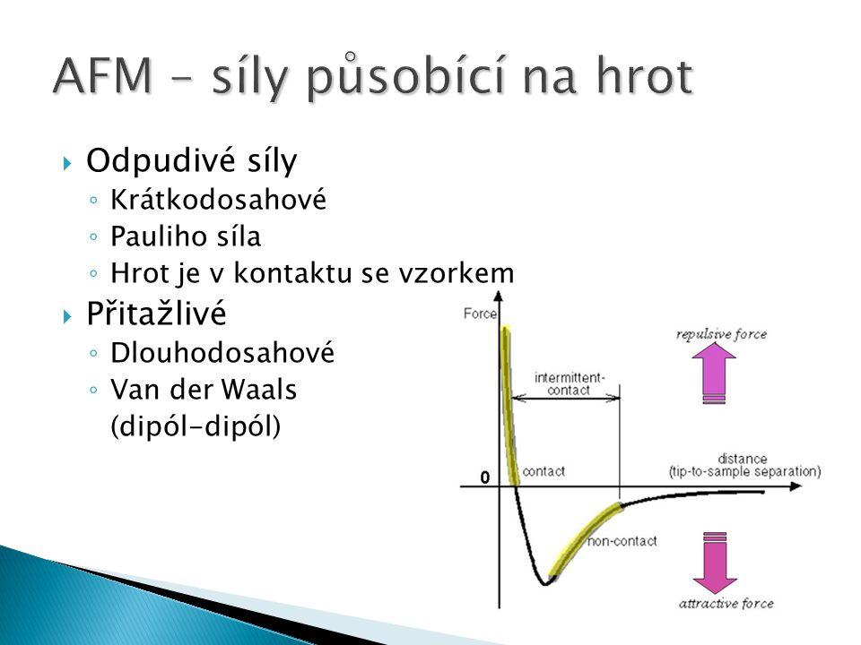  Odpudivé síly ◦ Krátkodosahové ◦ Pauliho síla ◦ Hrot je v kontaktu se vzorkem  Přitažlivé ◦ Dlouhodosahové ◦ Van der Waals (dipól-dipól)