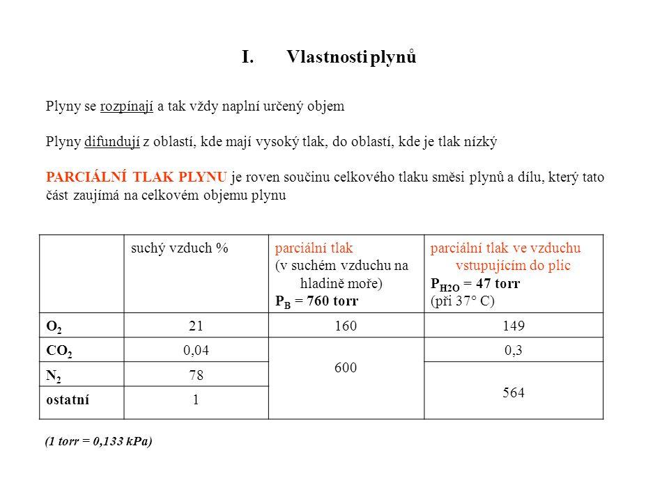 I. Vlastnosti plynů suchý vzduch %parciální tlak (v suchém vzduchu na hladině moře) P B = 760 torr parciální tlak ve vzduchu vstupujícím do plic P H2O