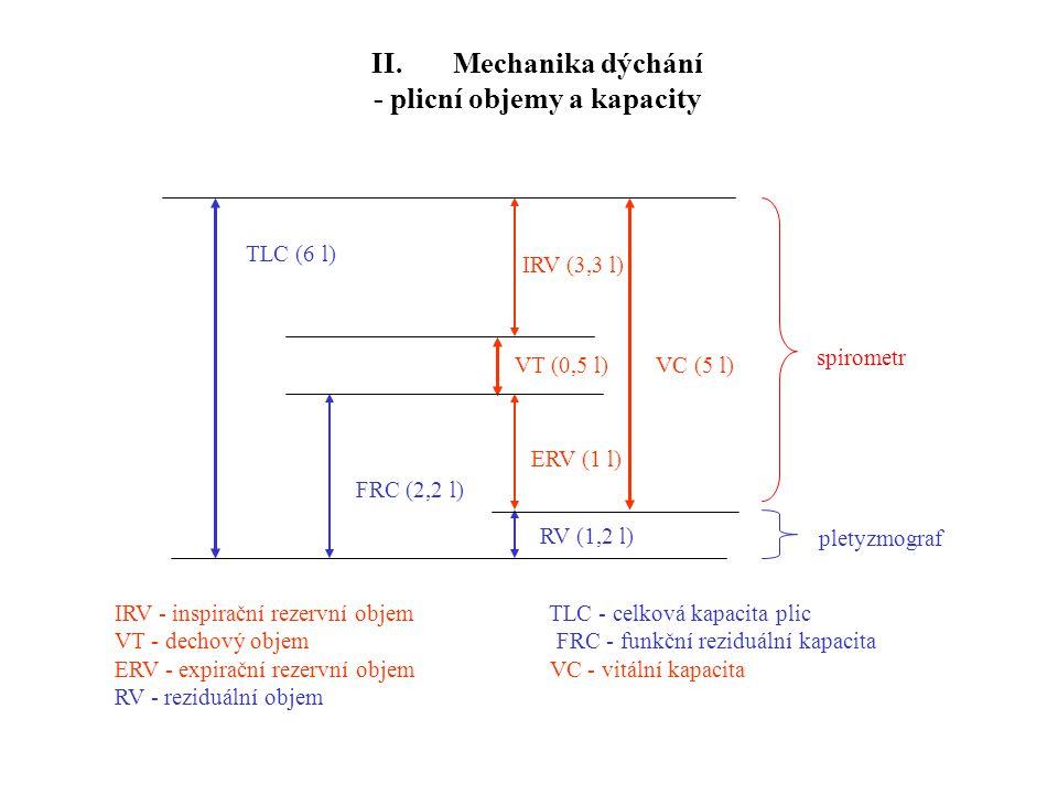 II. Mechanika dýchání - plicní objemy a kapacity spirometr pletyzmograf TLC (6 l) FRC (2,2 l) IRV (3,3 l) ERV (1 l) VT (0,5 l)VC (5 l) RV (1,2 l) IRV