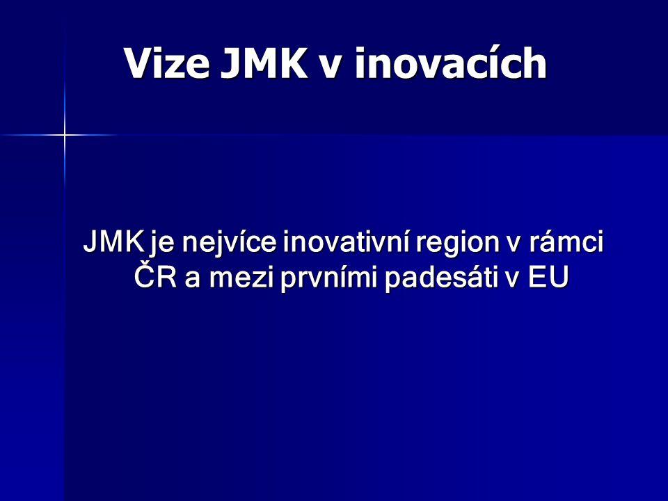 Vize JMK v inovacích Vize JMK v inovacích JMK je nejvíce inovativní region v rámci ČR a mezi prvními padesáti v EU JMK je nejvíce inovativní region v rámci ČR a mezi prvními padesáti v EU