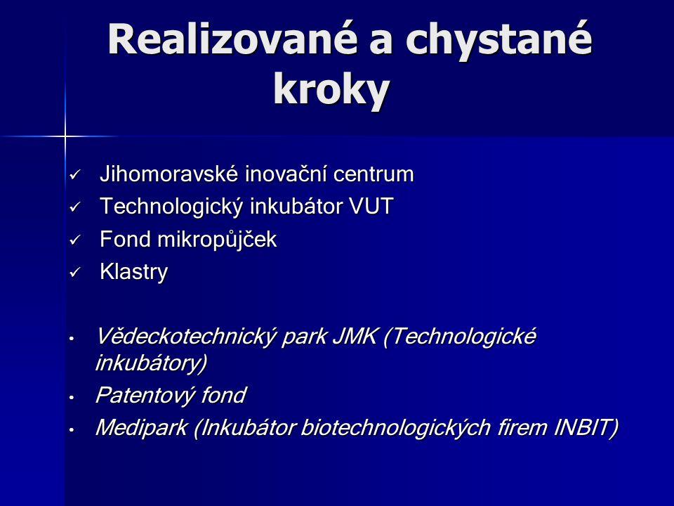 Realizované a chystané kroky Realizované a chystané kroky Jihomoravské inovační centrum Jihomoravské inovační centrum Technologický inkubátor VUT Technologický inkubátor VUT Fond mikropůjček Fond mikropůjček Klastry Klastry Vědeckotechnický park JMK (Technologické inkubátory) Vědeckotechnický park JMK (Technologické inkubátory) Patentový fond Patentový fond Medipark (Inkubátor biotechnologických firem INBIT) Medipark (Inkubátor biotechnologických firem INBIT)