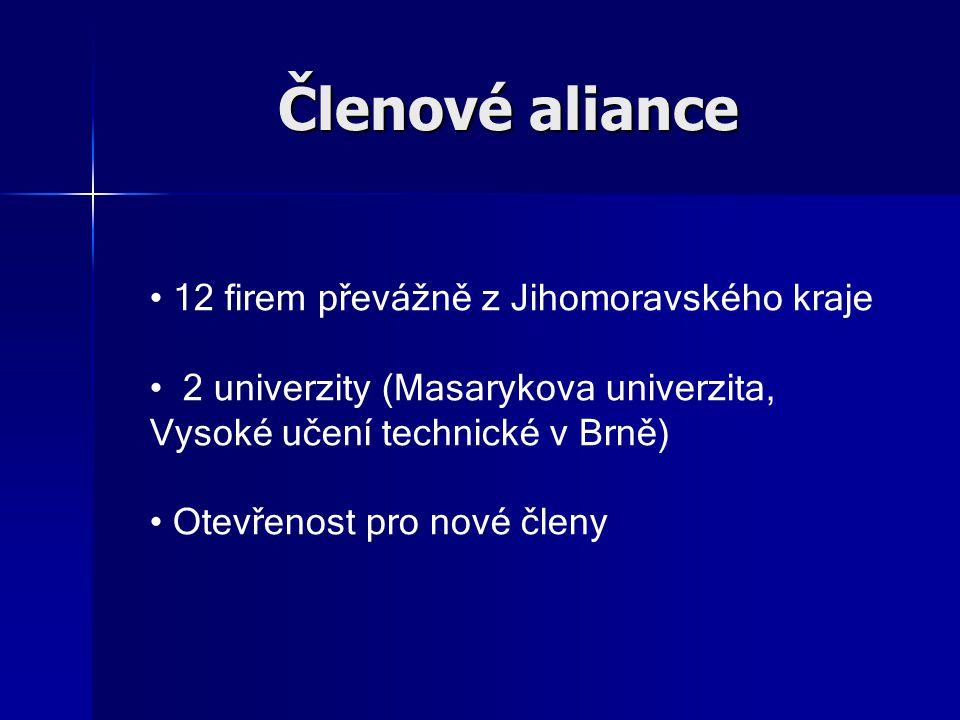 Členové aliance 12 firem převážně z Jihomoravského kraje 2 univerzity (Masarykova univerzita, Vysoké učení technické v Brně) Otevřenost pro nové členy