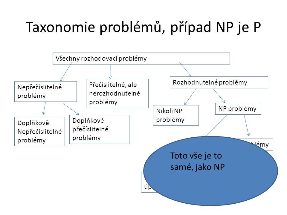Taxonomie problémů, případ NP je P Všechny rozhodovací problémy Nepřečíslitelné problémy Přečíslitelné, ale nerozhodnutelné problémy Doplňkově Nepřečíslitelné problémy Doplňkově přečíslitelné problémy Rozhodnutelné problémy Nikoli NP problémy NP problémy NP, ale ne P problémy NP, ale ne NP úplné NP úplné problémy Toto vše je to samé, jako NP