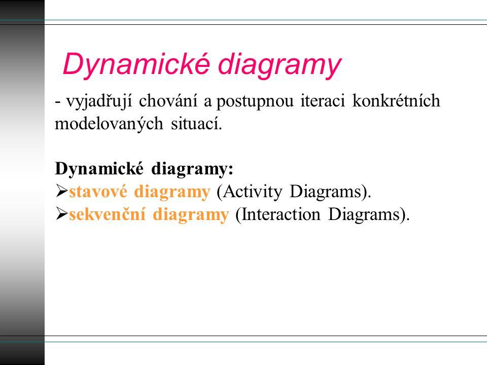 Dynamické diagramy - vyjadřují chování a postupnou iteraci konkrétních modelovaných situací.
