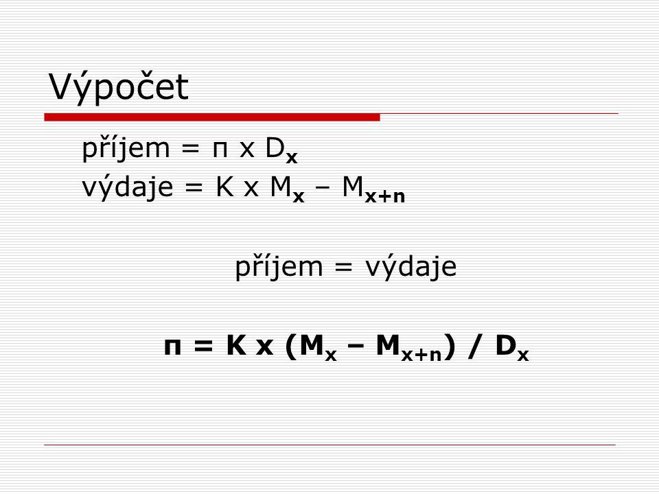 Výpočet příjem = π x D x výdaje = K x M x – M x+n příjem = výdaje π = K x (M x – M x+n ) / D x