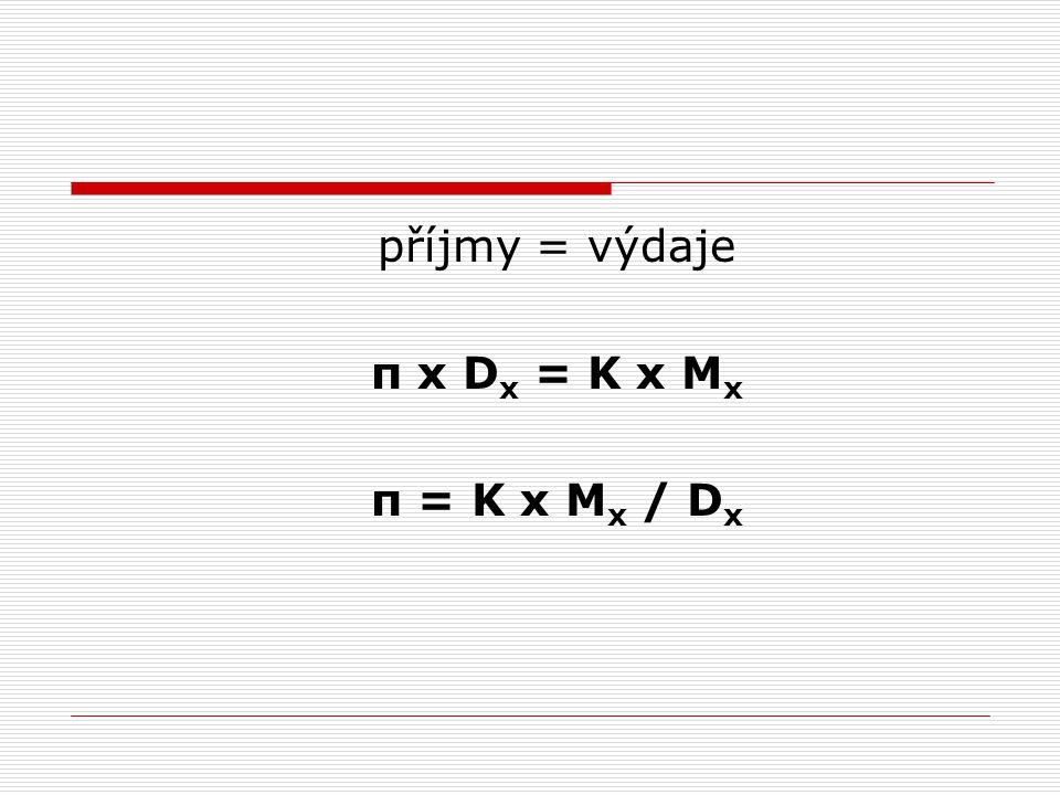 příjmy = výdaje π x D x = K x M x π = K x M x / D x