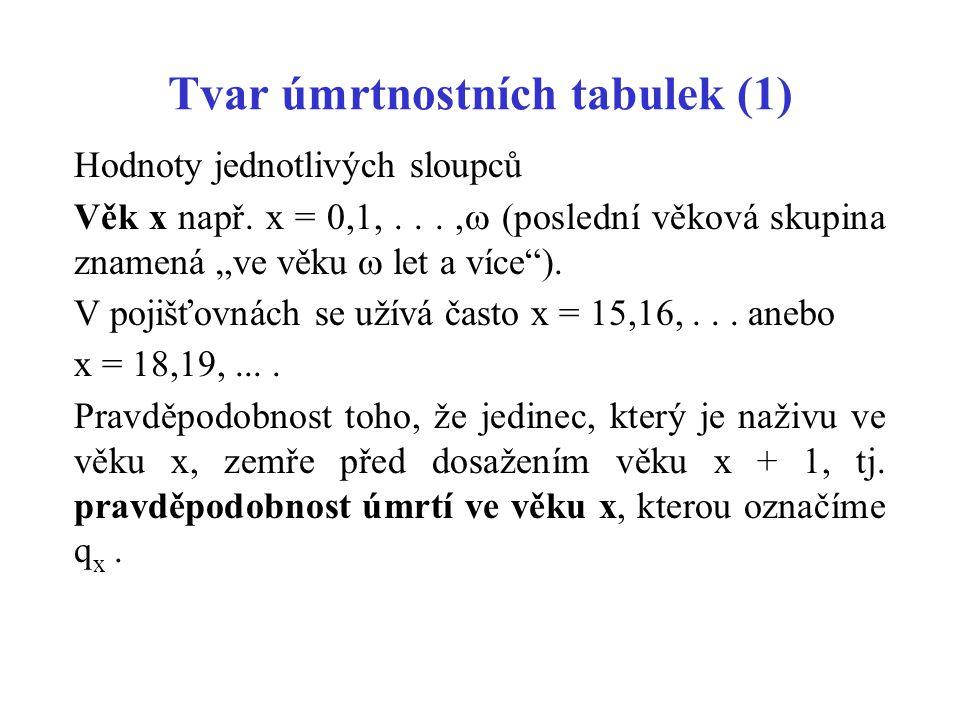 Tvar úmrtnostních tabulek (1) Hodnoty jednotlivých sloupců Věk x např.
