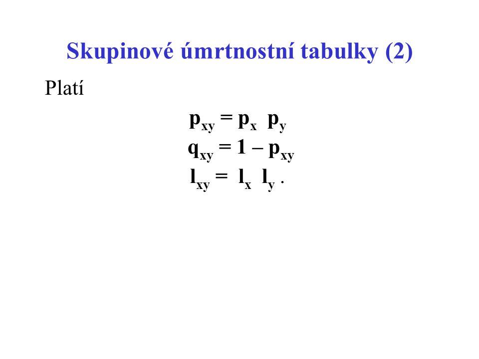 Skupinové úmrtnostní tabulky (2) Platí p xy = p x p y q xy = 1 – p xy l xy = l x l y.