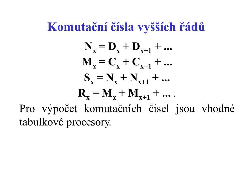 Komutační čísla vyšších řádů N x = D x + D x+1 +... M x = C x + C x+1 +... S x = N x + N x+1 +... R x = M x + M x+1 +.... Pro výpočet komutačních číse