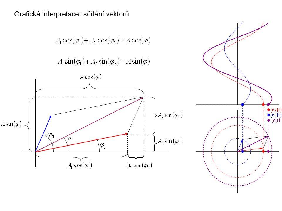 Grafická interpretace: sčítání vektorů