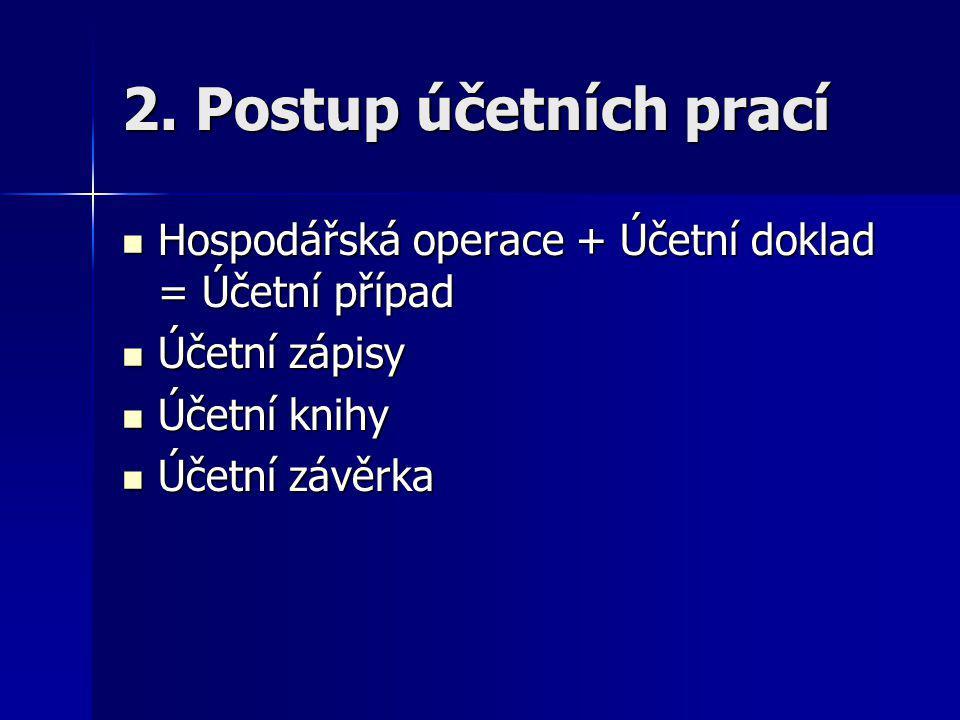2. Postup účetních prací Hospodářská operace + Účetní doklad = Účetní případ Hospodářská operace + Účetní doklad = Účetní případ Účetní zápisy Účetní
