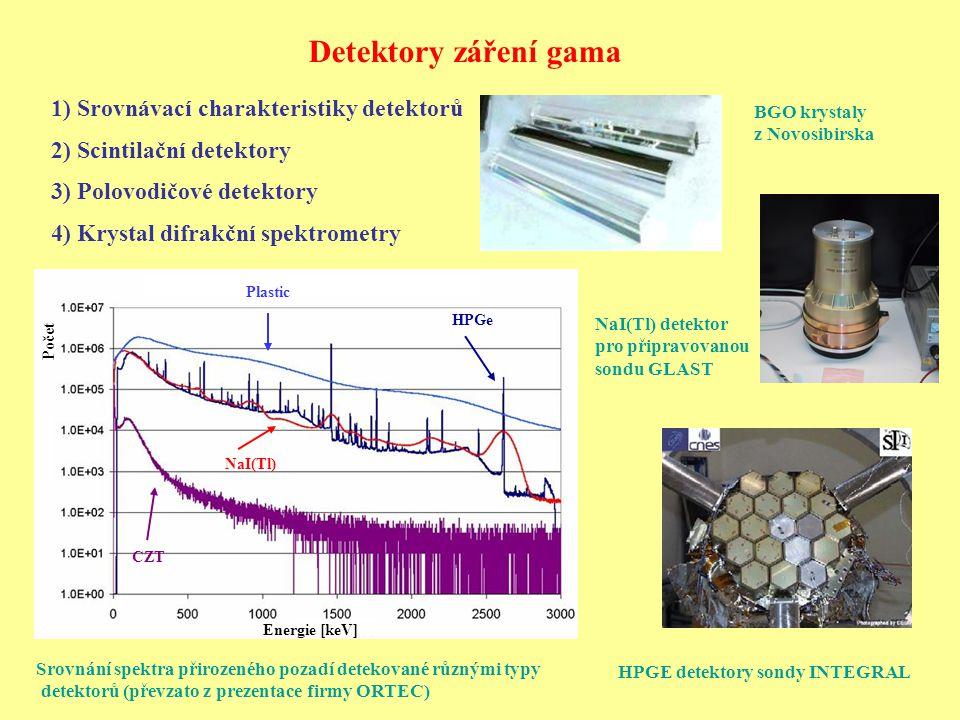 Polovodičové detektory Velmi časté: HPGe (dříve Ge(Li)) – potřebují chlazení tekutým dusíkem Si – pro nízkoenergetickou oblast Novější a zatím speciálnější: CdTe, HgI 2, CdZnTe (CZT) – zatím také pro nízké energie není třeba chladit, e S ~ 4,4 eV Ge, Si – čtyři valenční elektrony – uvolnění elektronu (jeho převedení z valenčního do vodivého pásu) → vzniká díra a volný elektron Příměs s 3 valenčními elektrony – příjemce elektronů → převaha děr → polovodič typu p Příměs s 5 valenčními elektrony – dárce elektronů → převaha elektronu→ polovodič typu n Ge(Li) detektor – 10 12 atomů příměsí na cm 3 HPGe – 10 9 atomů příměsí na cm 3 Zabránění tepelné produkci párů díra a elektron → teplota 77 K Záchyt a rekombinace na poruchách a příměsích HPGe detektor umístěný do stínícího olověného boxu stránky W.