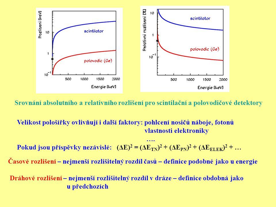 Ukázka zhoršení HPGE detektorů sondy INTEGRAL po ozáření (zprava A.Thevenina) Odolnost proti radiačnímu poškození – radiační ozáření → poškození, poškození krystalové mříže, poruchy méně citlivé – kapalné a plynné detektory více citlivé – scintilační a hlavně polovodičové detektory Křivka po ozáření Gaussova křivka před ozářením Při experimentech na urychlovačích pracují detektory v silném radiačním poli Někdy dochází k postupné regeneraci, u HPGe detektoru lze detektor regenerovat při ohřátí