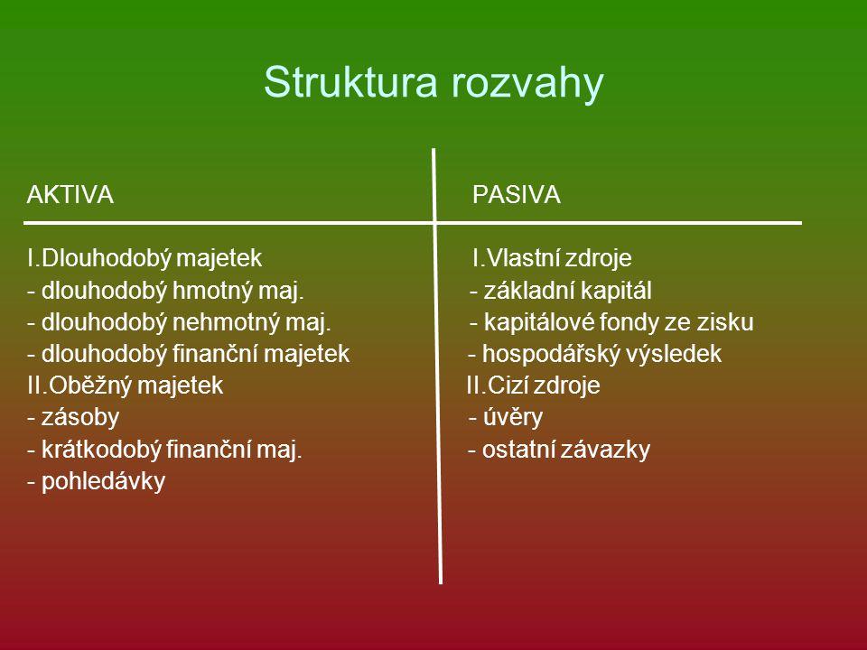 Struktura rozvahy AKTIVA PASIVA I.Dlouhodobý majetek I.Vlastní zdroje - dlouhodobý hmotný maj.