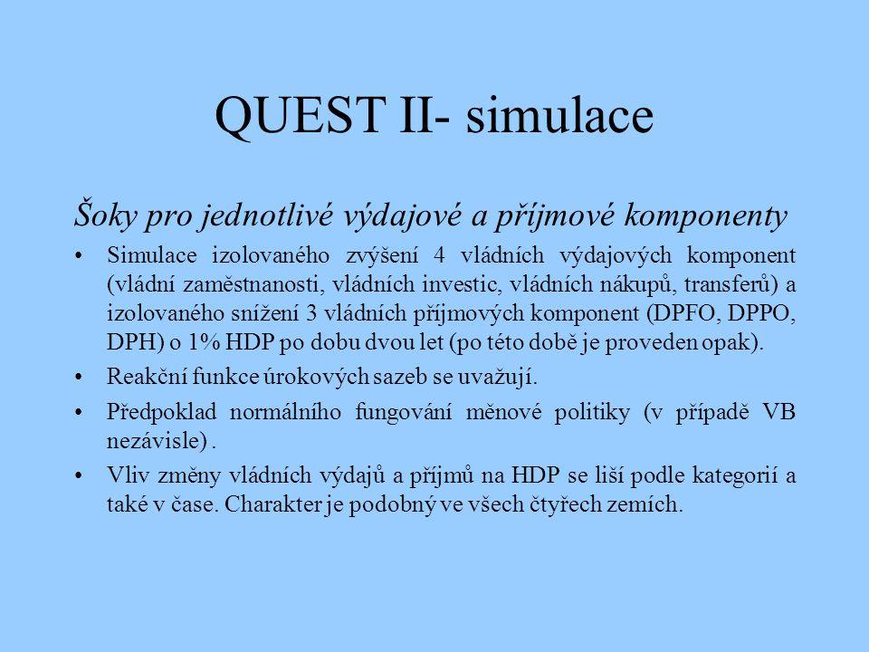 QUEST II- simulace Šoky pro jednotlivé výdajové a příjmové komponenty Simulace izolovaného zvýšení 4 vládních výdajových komponent (vládní zaměstnanos