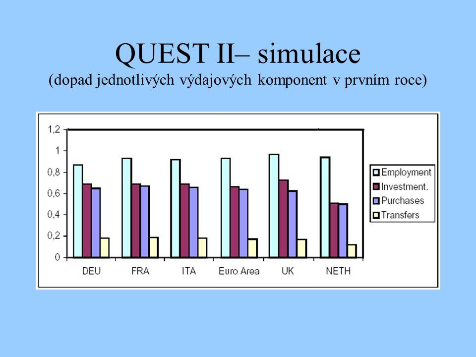 QUEST II– simulace (dopad jednotlivých výdajových komponent v prvním roce)