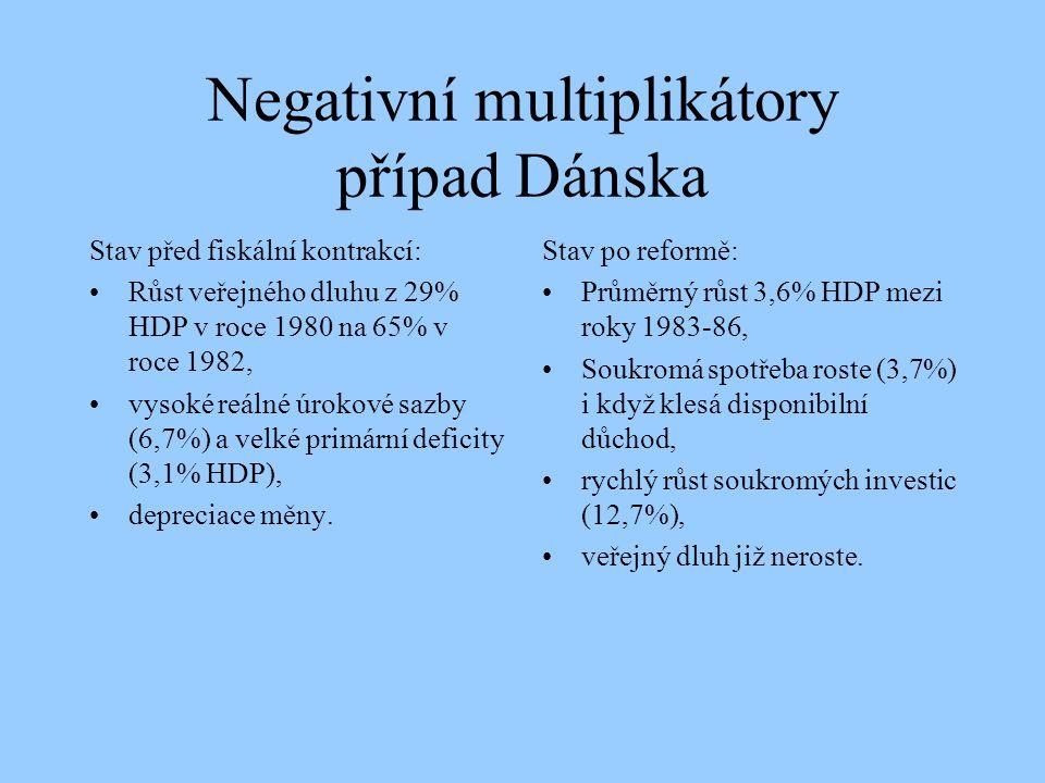 Negativní multiplikátory případ Dánska Stav před fiskální kontrakcí: Růst veřejného dluhu z 29% HDP v roce 1980 na 65% v roce 1982, vysoké reálné úrok
