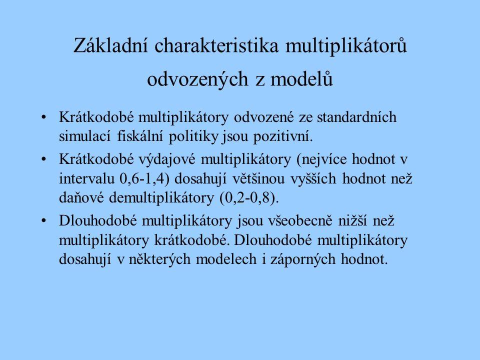 Základní charakteristika multiplikátorů odvozených z modelů Krátkodobé multiplikátory odvozené ze standardních simulací fiskální politiky jsou pozitiv