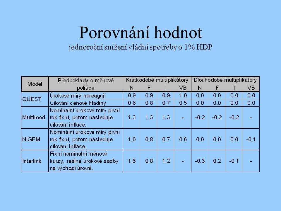 Porovnání hodnot jednoroční snížení vládní spotřeby o 1% HDP