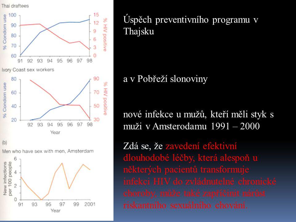 Úspěch preventivního programu v Thajsku a v Pobřeží slonoviny nové infekce u mužů, kteří měli styk s muži v Amsterodamu 1991 – 2000 Zdá se, že zaveden