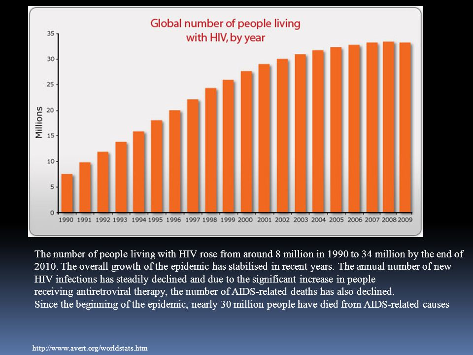http://www.avert.org/worldstats.htm The number of people living with HIV rose from around 8 million in 1990 to 34 million by the end of 2010. The over