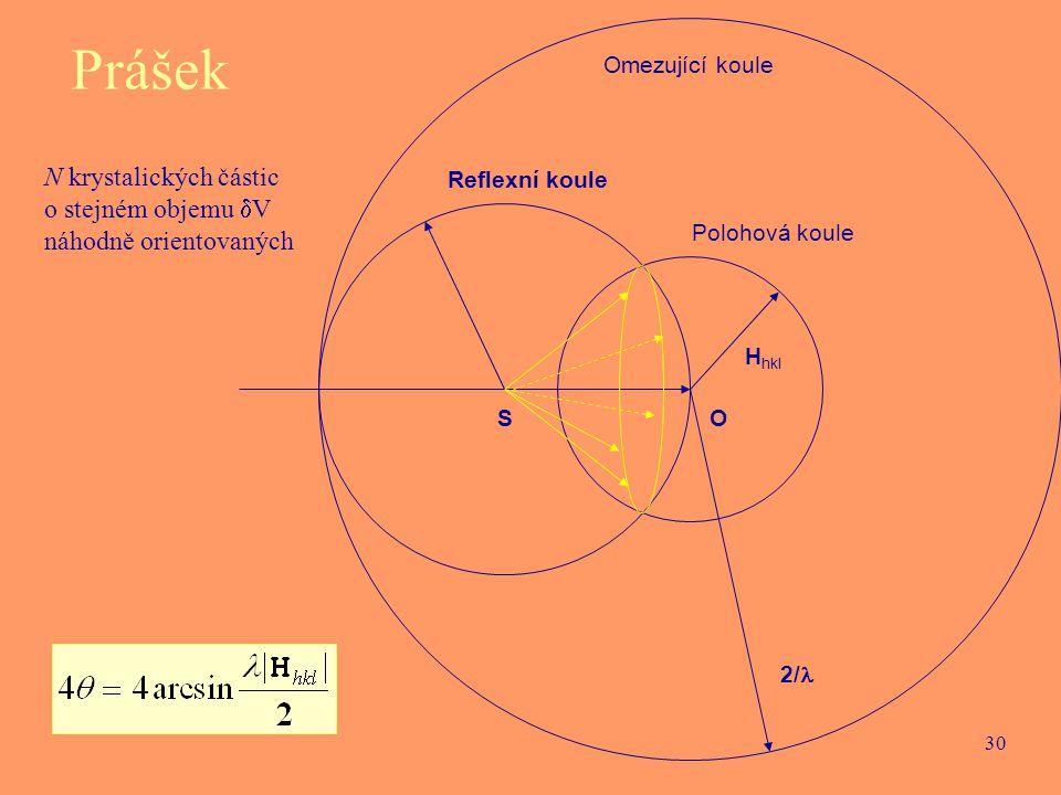 30 O H hkl S 1/ Reflexní koule Polohová koule Omezující koule 2/ Prášek N krystalických částic o stejném objemu  V náhodně orientovaných