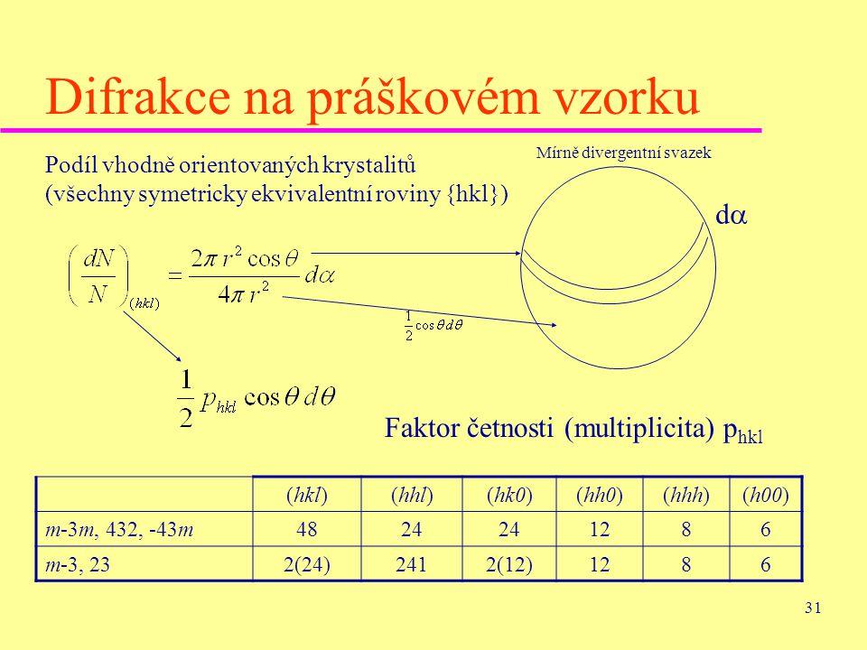 31 Difrakce na práškovém vzorku Mírně divergentní svazek Podíl vhodně orientovaných krystalitů (všechny symetricky ekvivalentní roviny {hkl}) dd Fak