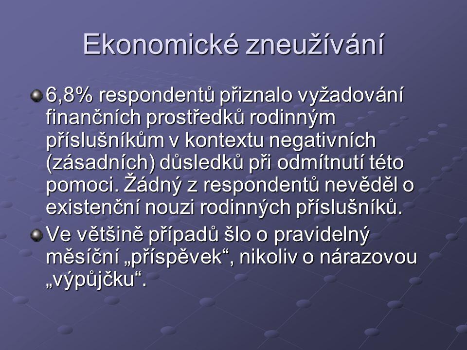 Ekonomické zneužívání 6,8% respondentů přiznalo vyžadování finančních prostředků rodinným příslušníkům v kontextu negativních (zásadních) důsledků při