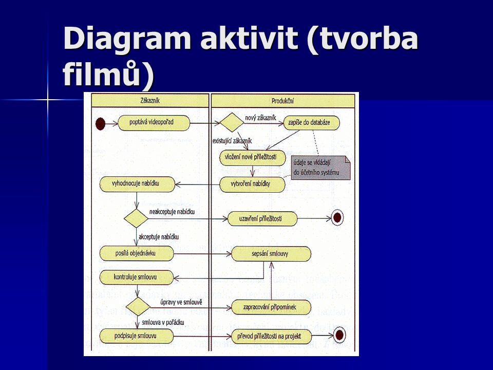 Diagram aktivit (tvorba filmů)