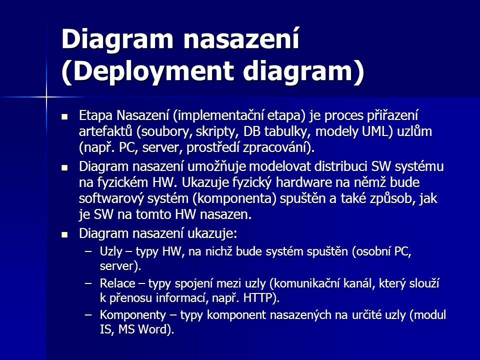 Diagram nasazení (Deployment diagram) Etapa Nasazení (implementační etapa) je proces přiřazení artefaktů (soubory, skripty, DB tabulky, modely UML) uz