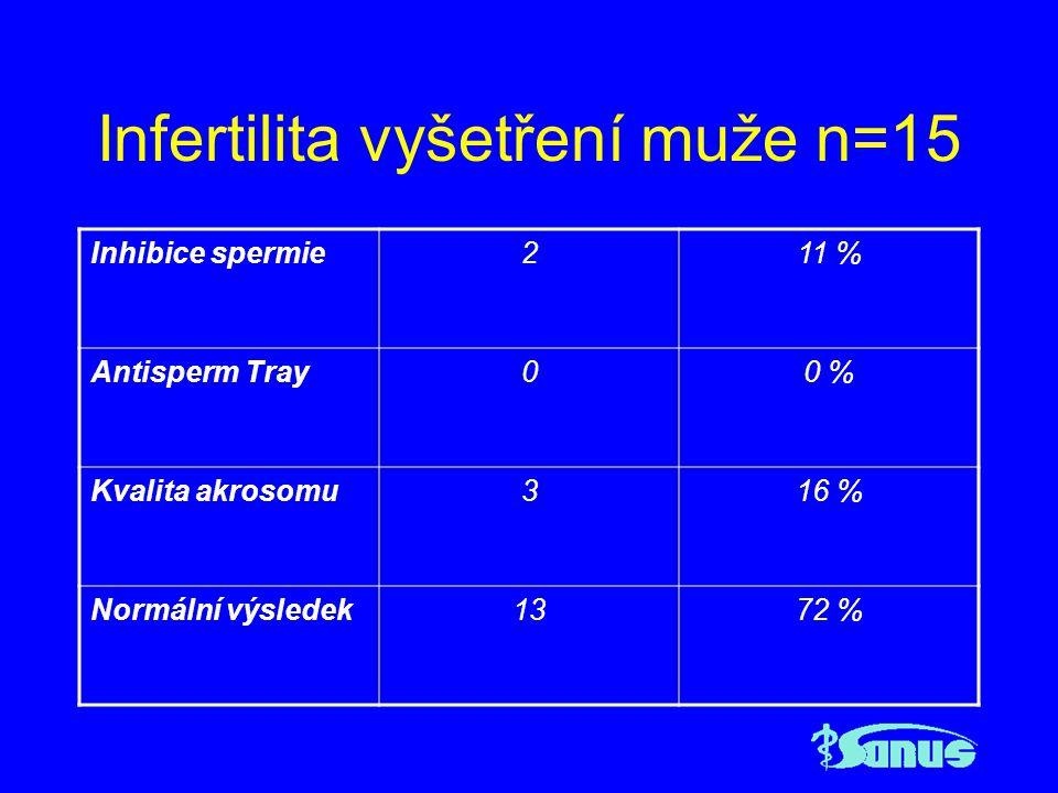 Případ Pacientka KR, nar.1976, spontánní abortus 2001, 2002 Imunologické vyšetření prokazuje pozitivní beta 2 glykoprotein IgM, protilátky proti spermiím, hematologické vyšetření Leidenská mutace faktoru V, klinické vyšetření prokazuje eufunkční strumu.