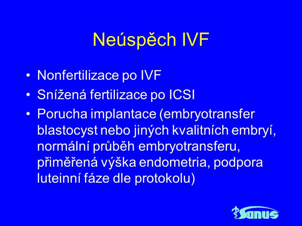 Neúspěch IVF Nonfertilizace po IVF Snížená fertilizace po ICSI Porucha implantace (embryotransfer blastocyst nebo jiných kvalitních embryí, normální p